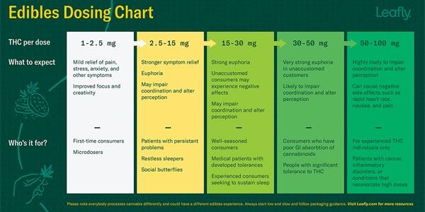 edible-dosing-chart